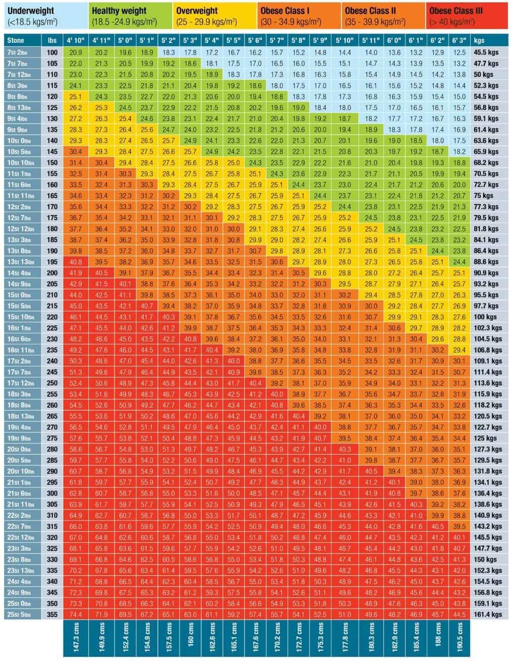 BMI chart   Didititian